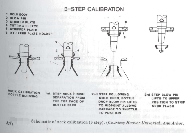 Neck Calibration